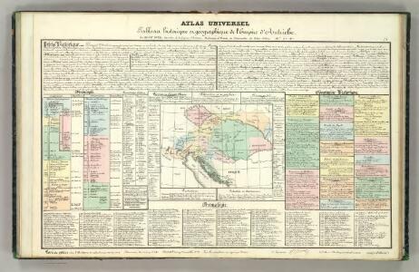 Tableau l'historie de l'Empire d'Autriche.