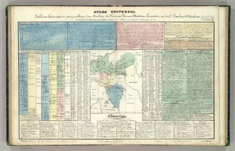 Tableau l'historie des Duches de Toscane, Parma, Modene, Lucques, et du Royme. Lombard-Venetien.