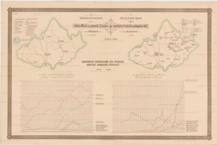 Übersichtskarte der Hoch, - Mittel - u. gewerbl. Schulen in Mähren in den Jahren 1848-1888= Přehledná mapa vysokých, středních a průmyslov. škol na Moravě v letech 1848-1888