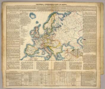Industriell-Commercielle Karte von Europa.