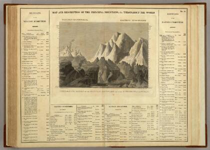 Principal Mountains, &c Throughout The World.