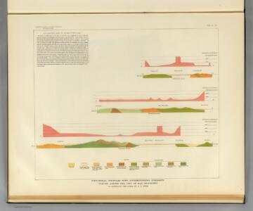 Geological profiles, San Francisco.