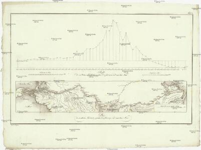 Plan des nivellirten Landstrichs zwischen dem schwarzen und caspischen Meere